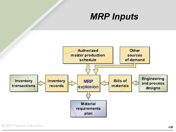 MRP Inputs Authorized master production schedule Inventory transactions Inventory records MRP explosion Material requirements