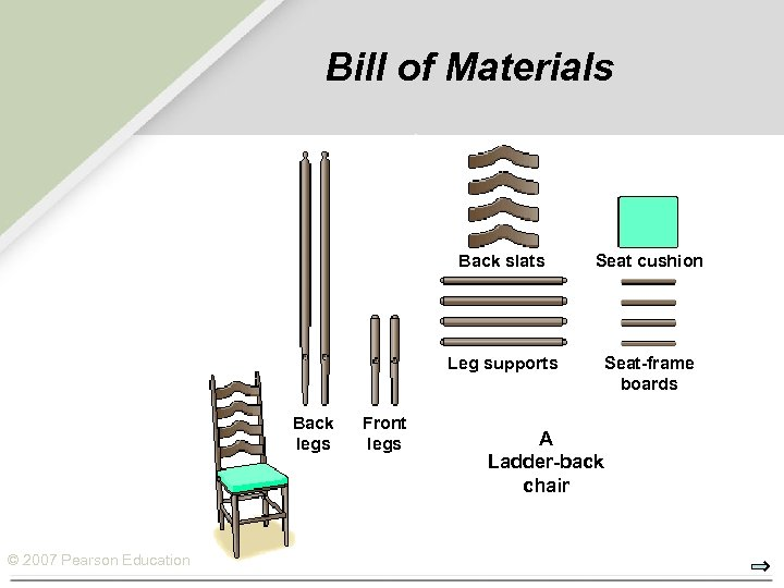 Bill of Materials Back slats Leg supports Back legs © 2007 Pearson Education Front