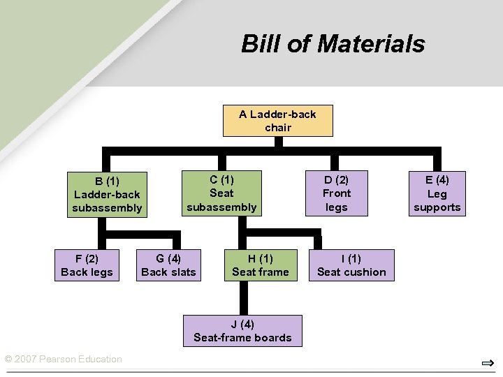 Bill of Materials A Ladder-back chair B (1) Ladder-back subassembly F (2) Back legs