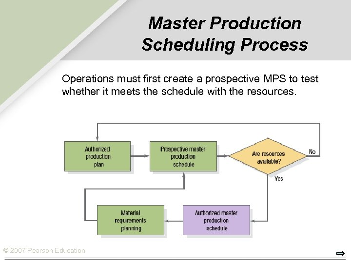 Master Production Scheduling Process Operations must first create a prospective MPS to test whether