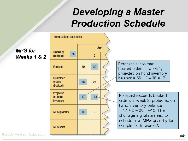 Developing a Master Production Schedule MPS for Weeks 1 & 2 Forecast is less