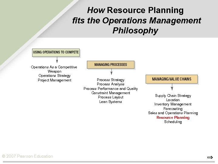 How Resource Planning fits the Operations Management Philosophy Operations As a Competitive Weapon Operations