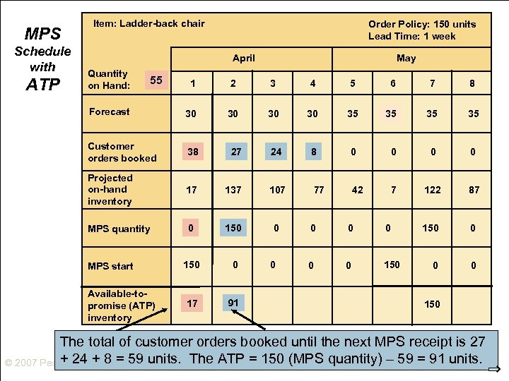 MPS Schedule with ATP Item: Ladder-back chair Order Policy: 150 units Lead Time: 1