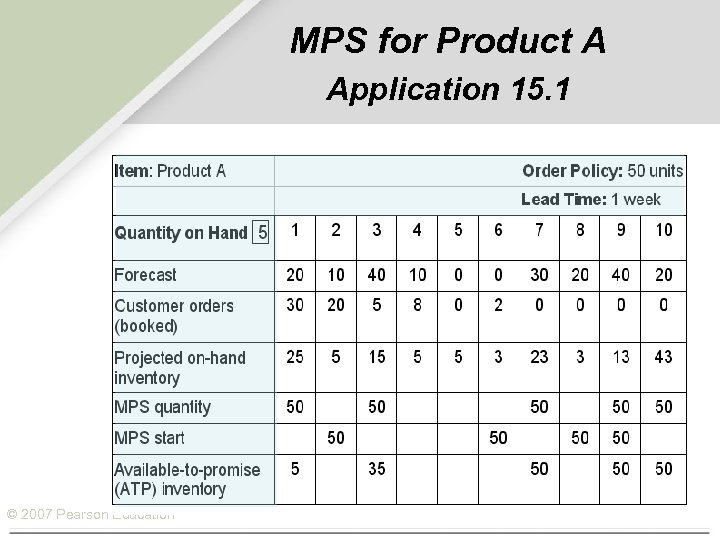 MPS for Product A Application 15. 1 © 2007 Pearson Education