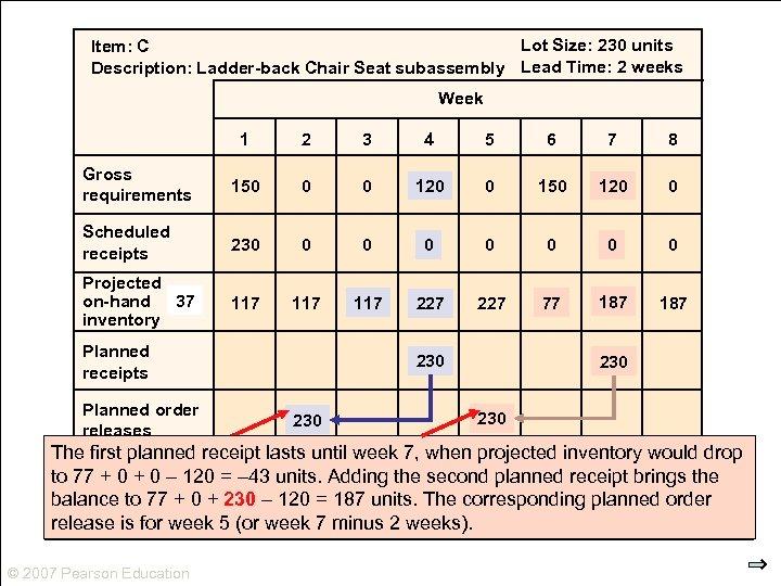Lot Size: 230 units Item: C Description: Ladder-back Chair Seat subassembly Lead Time: 2
