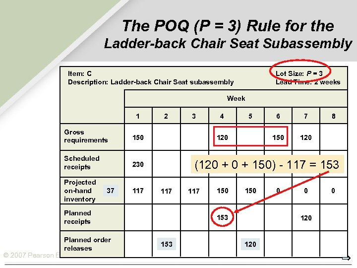 The POQ (P = 3) Rule for the Ladder-back Chair Seat Subassembly Item: C
