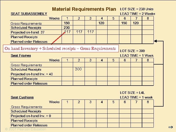 Material Requirements Plan Gross Requirements 117 117 On hand Inventory + Scheduled receipts –