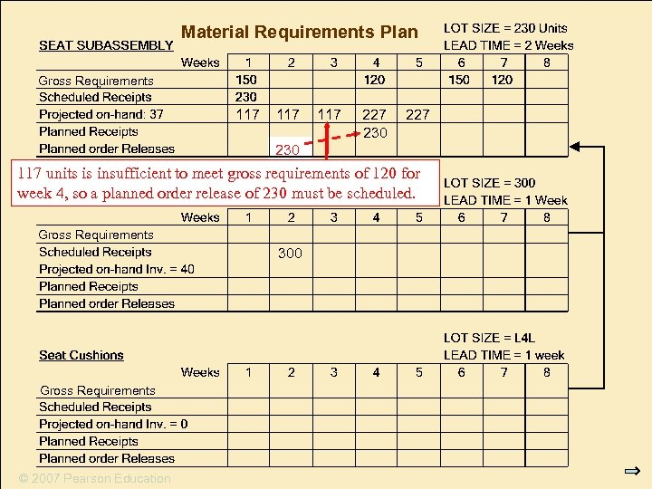 Material Requirements Plan Requirements Gross Requirements 117 117 227 230 117 units is insufficient
