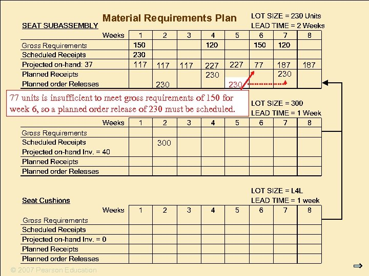 Material Requirements Plan Gross Requirements 117 230 117 227 230 77 units is insufficient