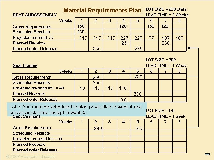 Material Requirements Plan Gross Requirements 117 117 227 230 Gross Requirements 40 230 300