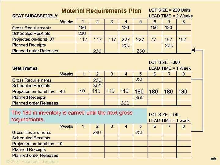 Material Requirements Plan Gross Requirements 117 117 227 230 Gross Requirements 40 110 180