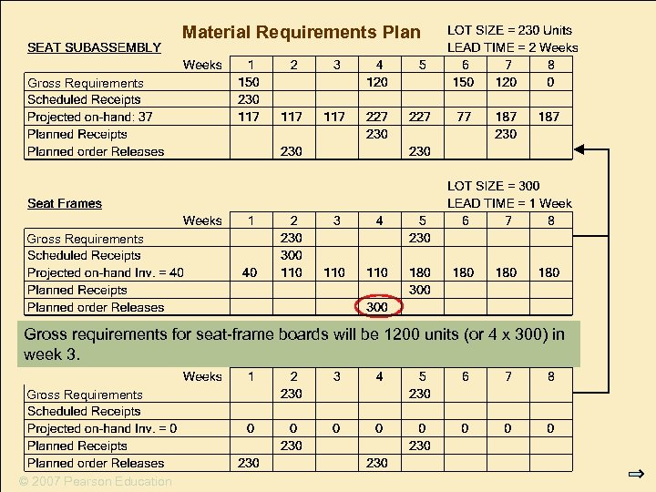 Material Requirements Plan Gross Requirements Gross requirements for seat-frame boards will be 1200 units