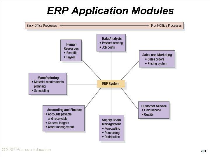 ERP Application Modules © 2007 Pearson Education