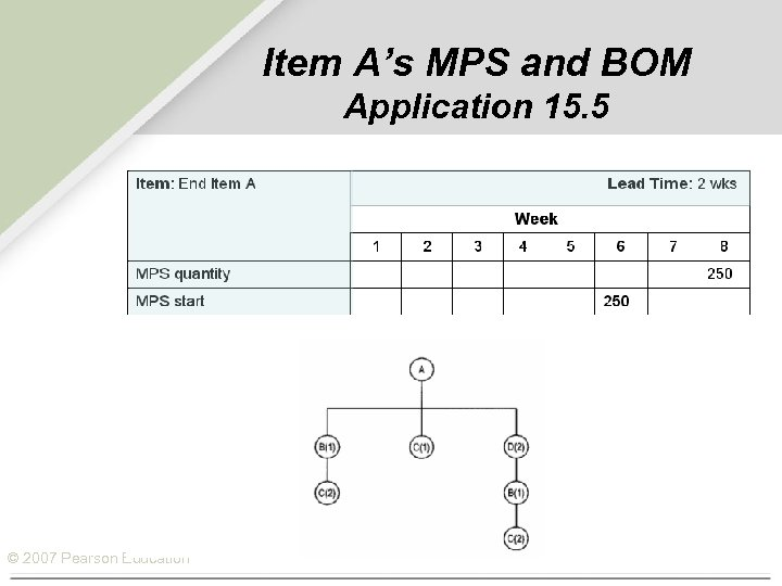 Item A's MPS and BOM Application 15. 5 © 2007 Pearson Education