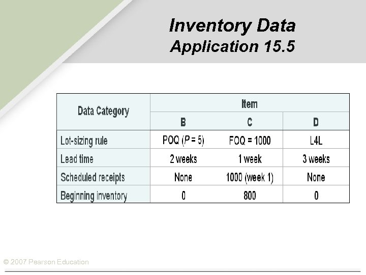 Inventory Data Application 15. 5 © 2007 Pearson Education