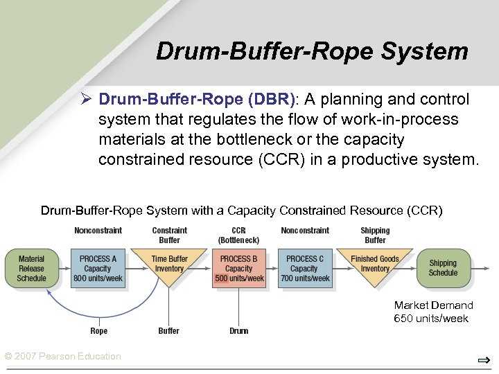 Drum-Buffer-Rope System Ø Drum-Buffer-Rope (DBR): A planning and control system that regulates the flow
