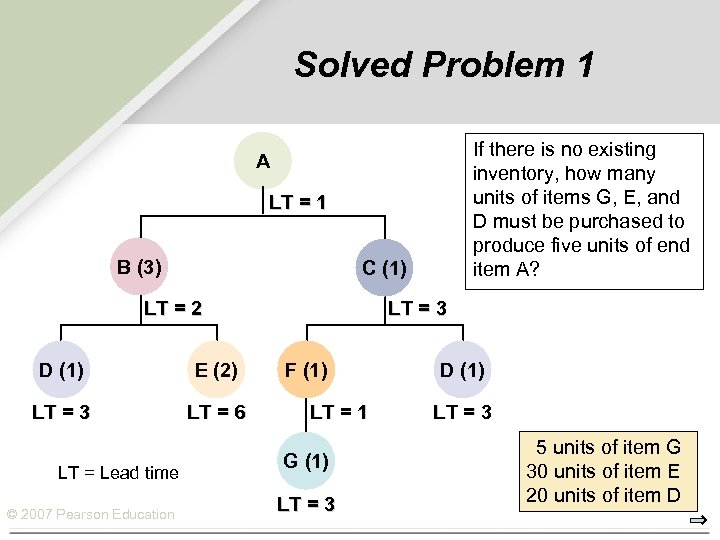 Solved Problem 1 If there is no existing inventory, how many units of items