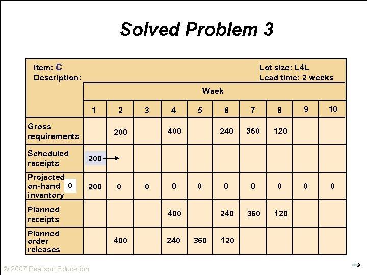 Solved Problem 3 Item: C Description: Lot size: L 4 L Lead time: 2