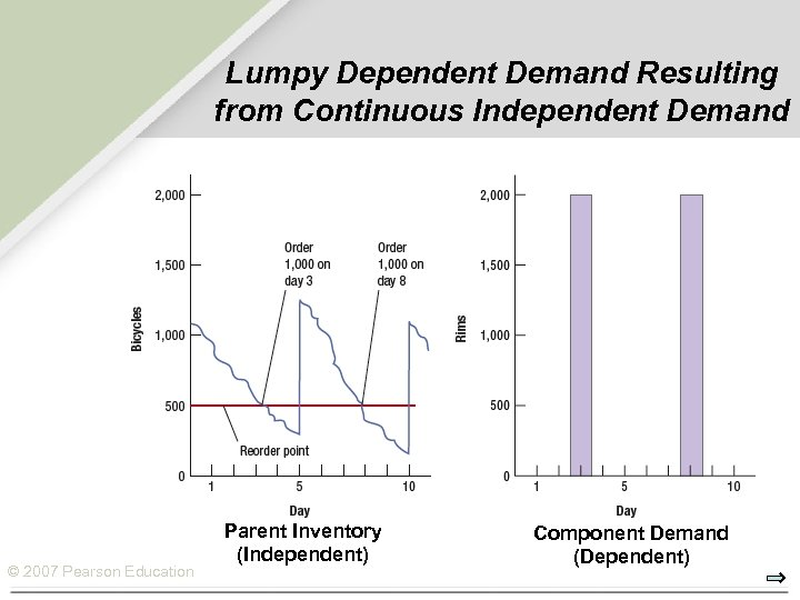 Lumpy Dependent Demand Resulting from Continuous Independent Demand © 2007 Pearson Education Parent Inventory