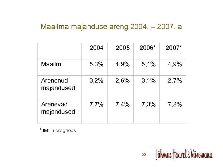 Maailma majanduse areng 2004. – 2007. a 2004 2005 2006* 2007* Maailm 5, 3%
