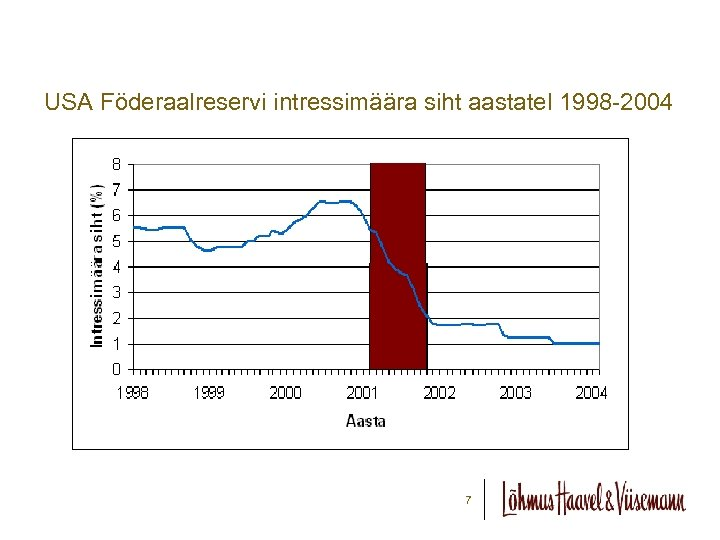 USA Föderaalreservi intressimäära siht aastatel 1998 -2004 7