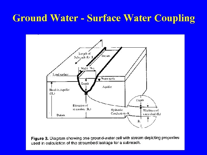 Ground Water - Surface Water Coupling