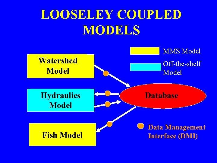 LOOSELEY COUPLED MODELS MMS Model Watershed Model Hydraulics Model Fish Model Off-the-shelf Model Database