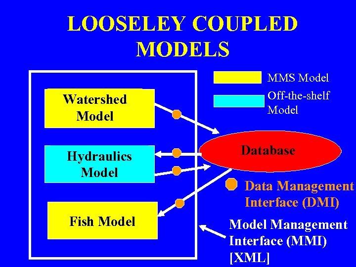LOOSELEY COUPLED MODELS Watershed Model Hydraulics Model Fish Model MMS Model Off-the-shelf Model Database