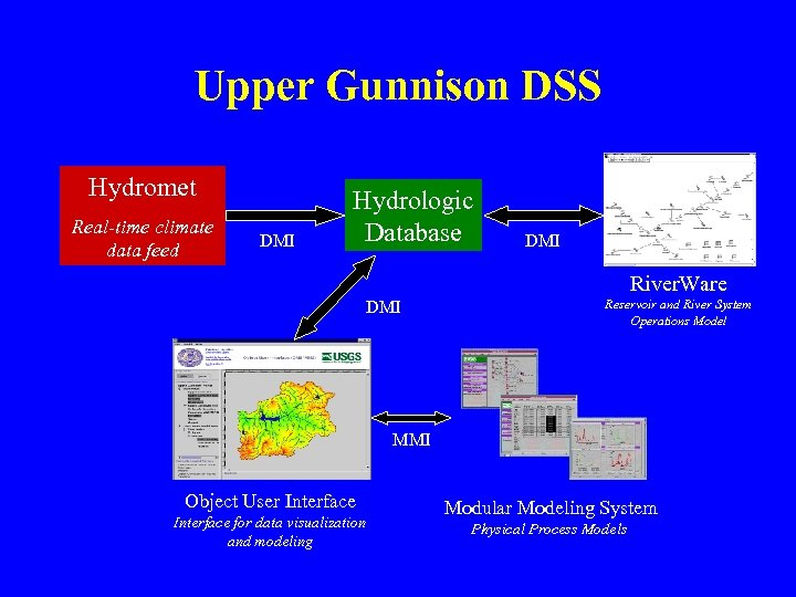 Upper Gunnison DSS Hydromet Real-time climate data feed DMI Hydrologic Database DMI River. Ware