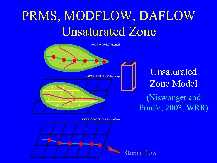 PRMS, MODFLOW, DAFLOW Unsaturated Zone Model (Niswonger and Prudic, 2003, WRR) Streamflow