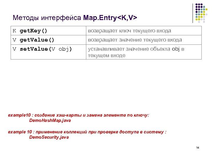 Методы интерфейса Map. Entry<K, V> K get. Key() возвращает ключ текущего входа V get.