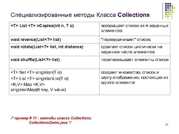 Специализированные методы Класса Collections <T> List <T> n. Copies(int n, T o) возвращает список
