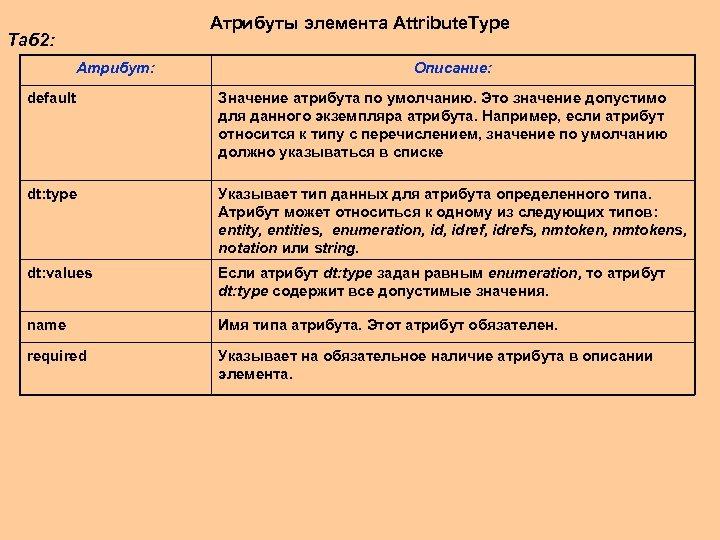 Aтрибуты элемента Attribute. Type Таб 2: Атрибут: Описание: default Значение атрибута по умолчанию. Это