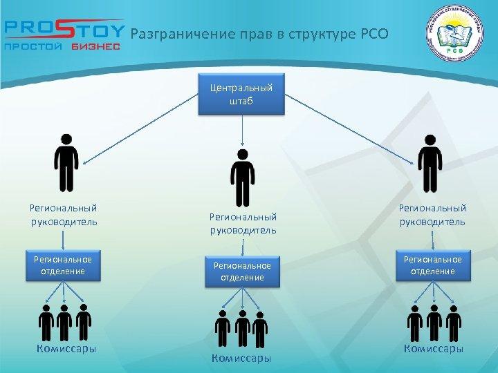 Разграничение прав в структуре РСО Центральный штаб Региональный руководитель Региональное отделение Комиссары