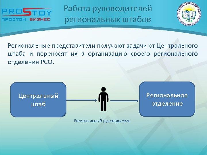 Работа руководителей региональных штабов Региональные представители получают задачи от Центрального штаба и переносят их