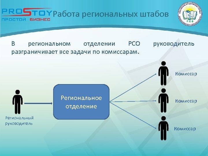 Работа региональных штабов В региональном отделении РСО разграничивает все задачи по комиссарам. руководитель Комиссар
