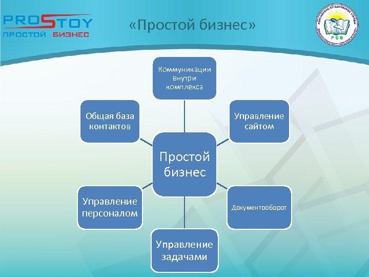 «Простой бизнес» Коммуникации внутри комплекса Общая база контактов Управление сайтом Простой бизнес Управление