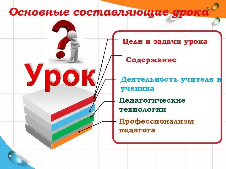 Основные составляющие урока Цели и задачи урока Урок Содержание Деятельность учителя и ученика Педагогические