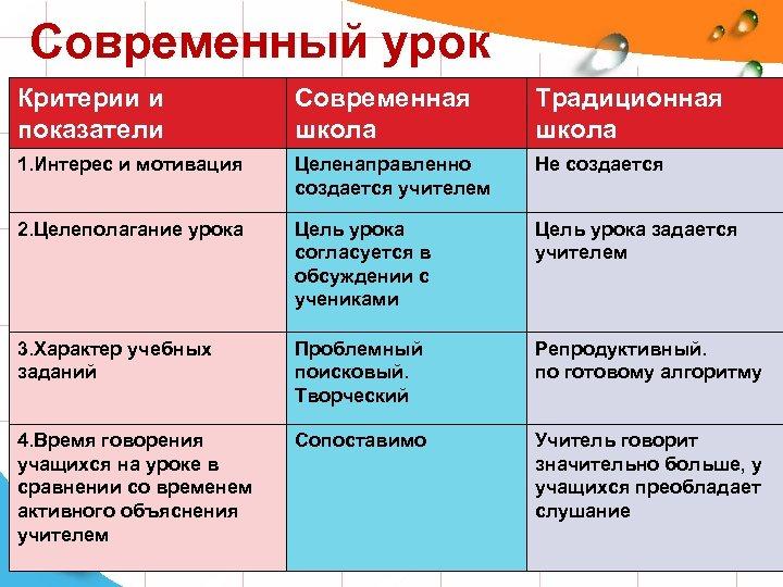 Современный урок Критерии и показатели Современная школа Традиционная школа 1. Интерес и мотивация Целенаправленно
