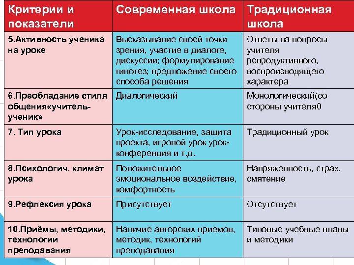 Критерии и показатели Современная школа Традиционная школа 5. Активность ученика на уроке Высказывание своей