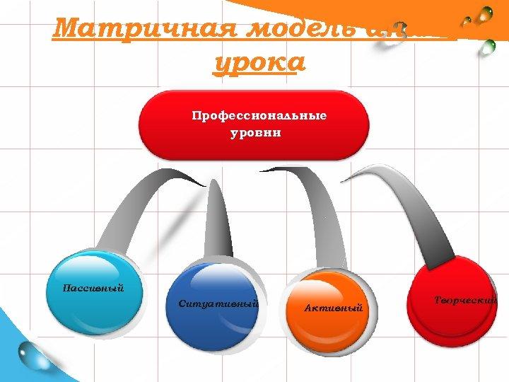 Матричная модель анализа урока Профессиональные уровни Пассивный Ситуативный Активный Творческий