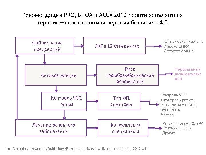 Рекомендации РКО, ВНОА и АССХ 2012 г. : антикоагулянтная терапия – основа тактики ведения