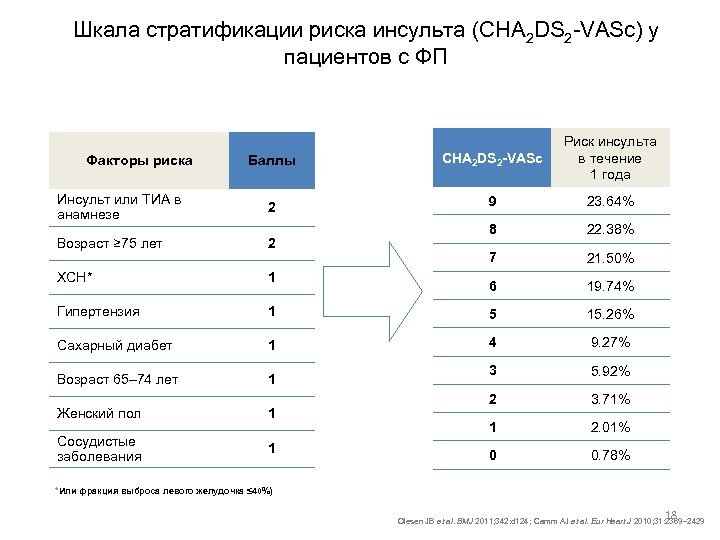 Шкала стратификации риска инсульта (CHA 2 DS 2 -VASc) у пациентов с ФП Баллы