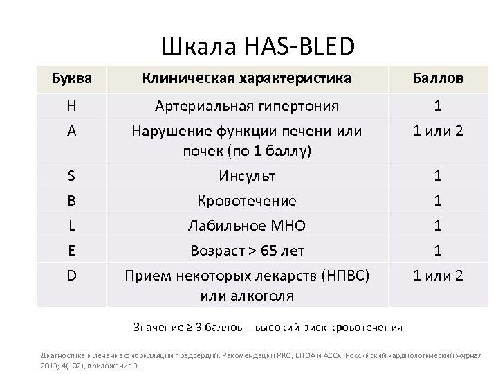 Шкала HAS-BLED Буква Клиническая характеристика Баллов H Артериальная гипертония 1 A Нарушение функции печени
