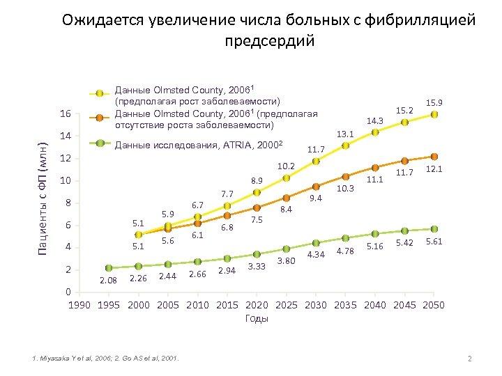 Ожидается увеличение числа больных с фибрилляцией предсердий 16 Пациенты с ФП (млн) 14 Данные