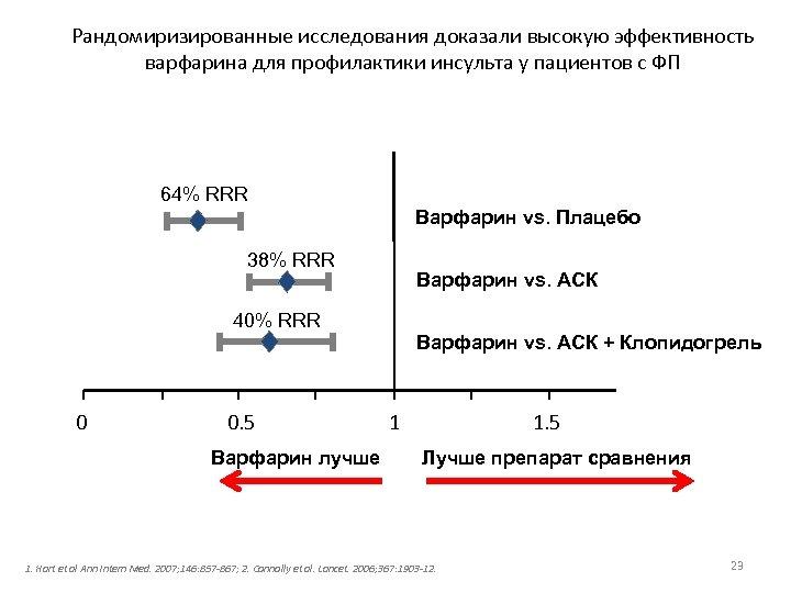 Рандомиризированные исследования доказали высокую эффективность варфарина для профилактики инсульта у пациентов с ФП 64%