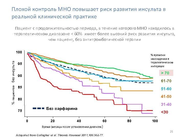 Плохой контроль МНО повышает риск развития инсульта в реальной клинической практике Пациент с продолжительностью