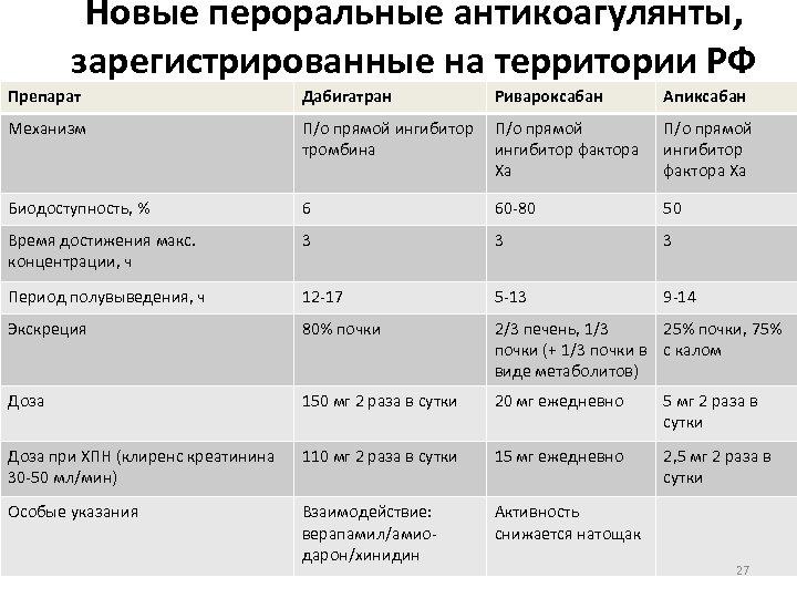 Новые пероральные антикоагулянты, зарегистрированные на территории РФ Препарат Дабигатран Ривароксабан Апиксабан Механизм П/о прямой