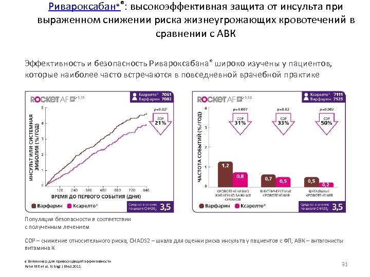 Ривароксабан*®: высокоэффективная защита от инсульта при выраженном снижении риска жизнеугрожающих кровотечений в сравнении с