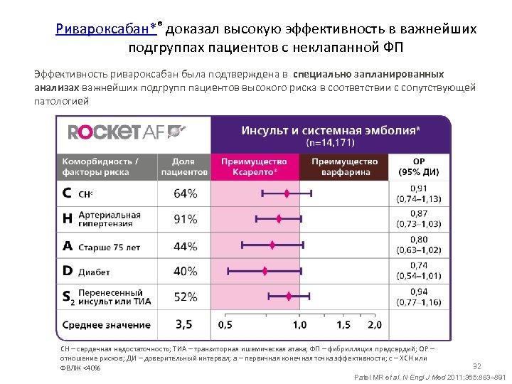 Ривароксабан*® доказал высокую эффективность в важнейших подгруппах пациентов с неклапанной ФП Эффективность ривароксабан была